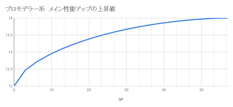 プロモデラー系 メイン性能アップの上昇値