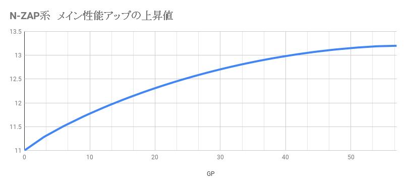 N-ZAP系 メイン性能アップの上昇値