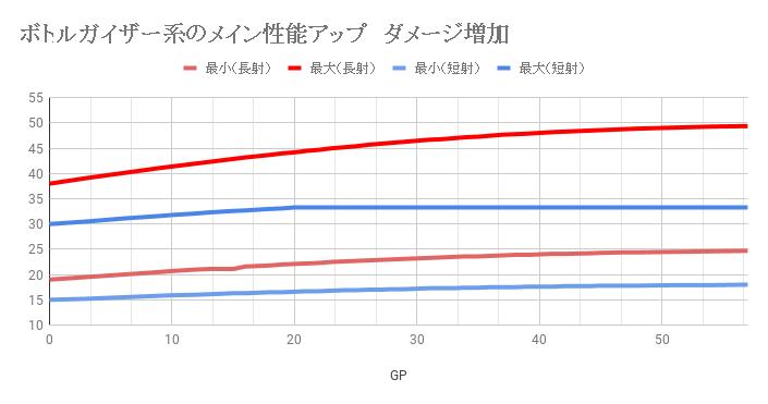 ボトルガイザー系のメイン性能アップ ダメージ増加 (1)