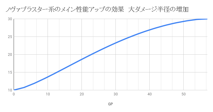 ノヴァブラスター系のメイン性能アップの効果 大ダメージ半径の増加