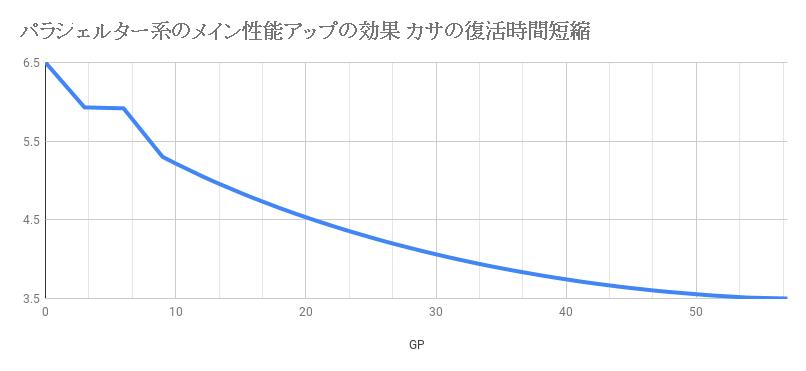 パラシェルター系のメイン性能アップの効果 カサの復活時間短縮
